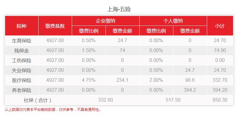 社保减免政策,上海社保减免政策,社保减免政策通知