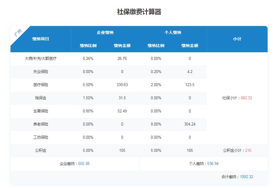 2020年广州企业和个人缴纳社保每月多少钱