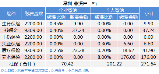 2020年深圳社保减免优惠政策