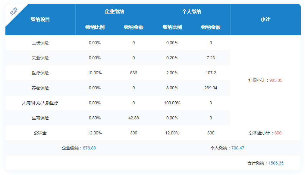 2020年北京企业和个人缴纳社保每月多少钱