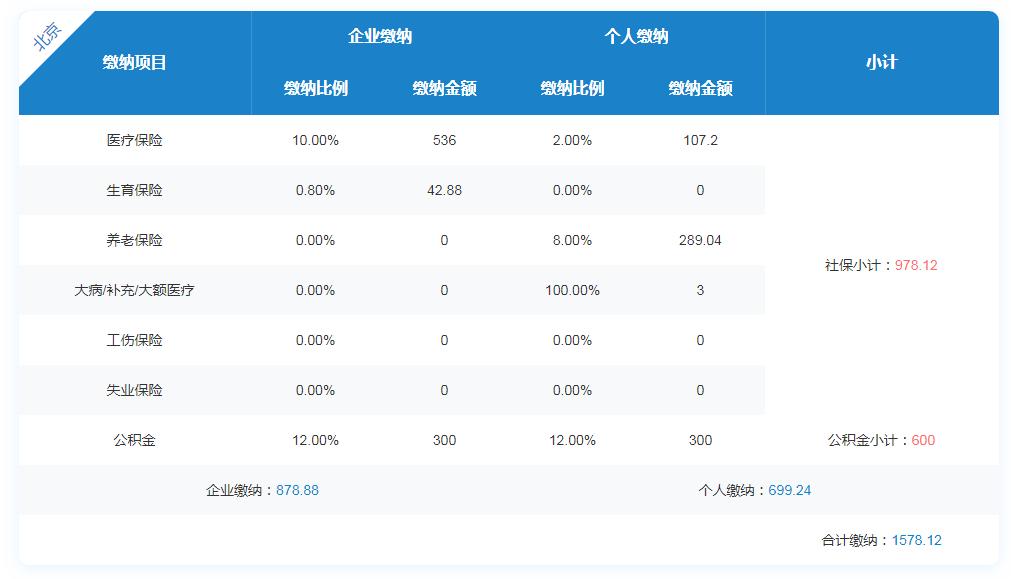 2020年深圳企业和个人缴纳社保每月多少钱