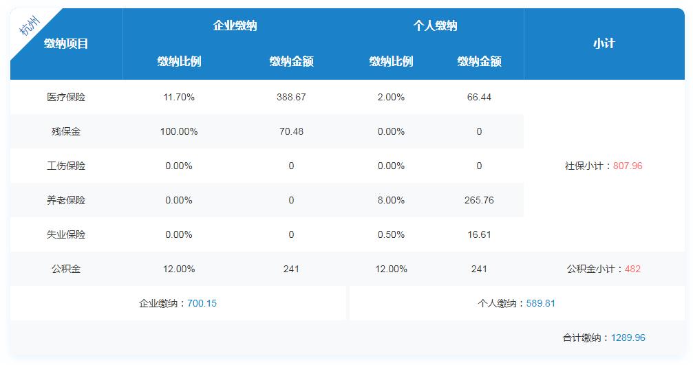 2020年杭州企业和个人缴纳社保每月多少钱